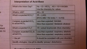acid base method